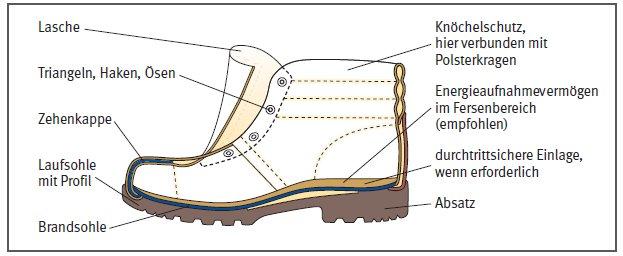 Teile eines Schuhes