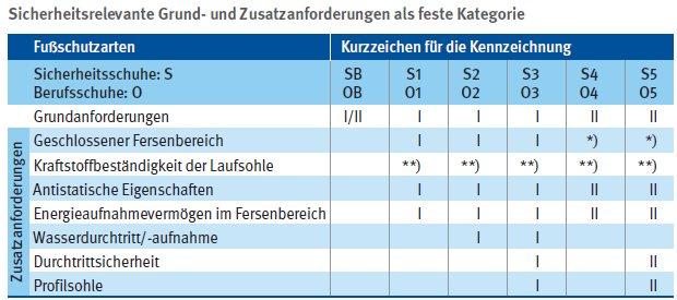 Tabelle: Sicherheitsrelevante Grund- und Zusatzanforderungen