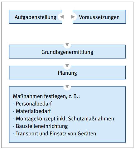 Arbeitsschutz Umweltschutz Und Baustellenordnung